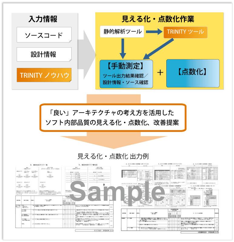ソフト内部品質の見える化/点数化サービス