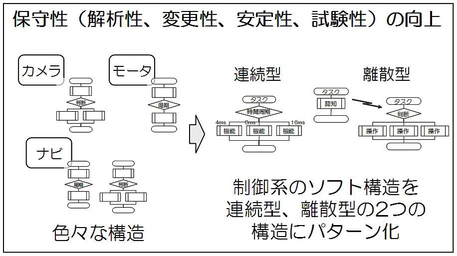 ①かんたん:構造をパターン化