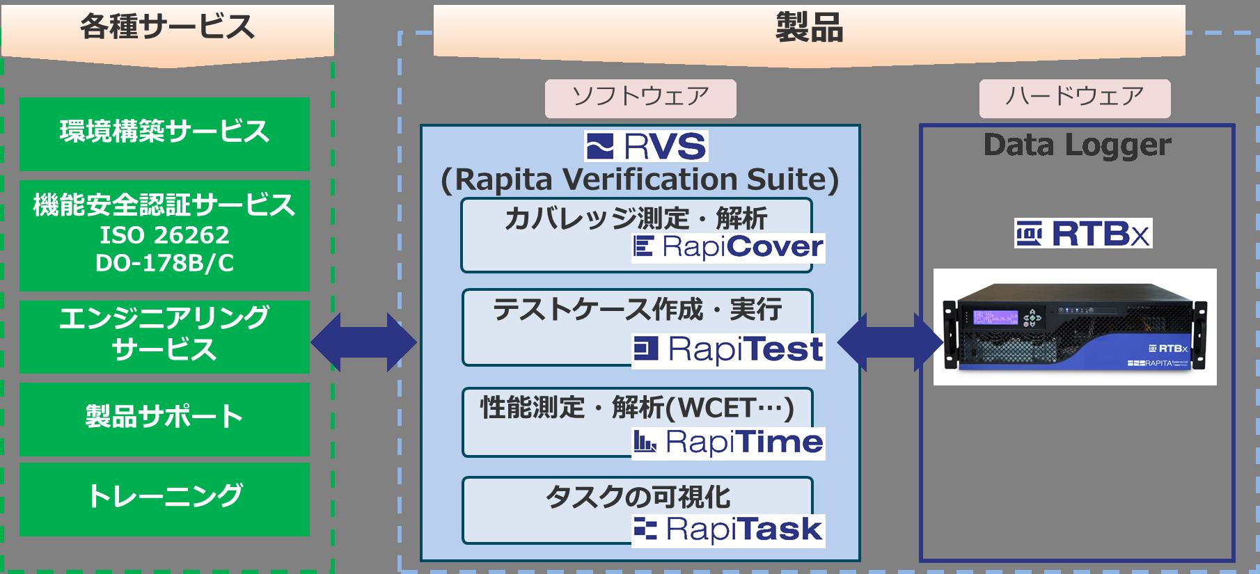 ソフトウェア検証ソリューション
