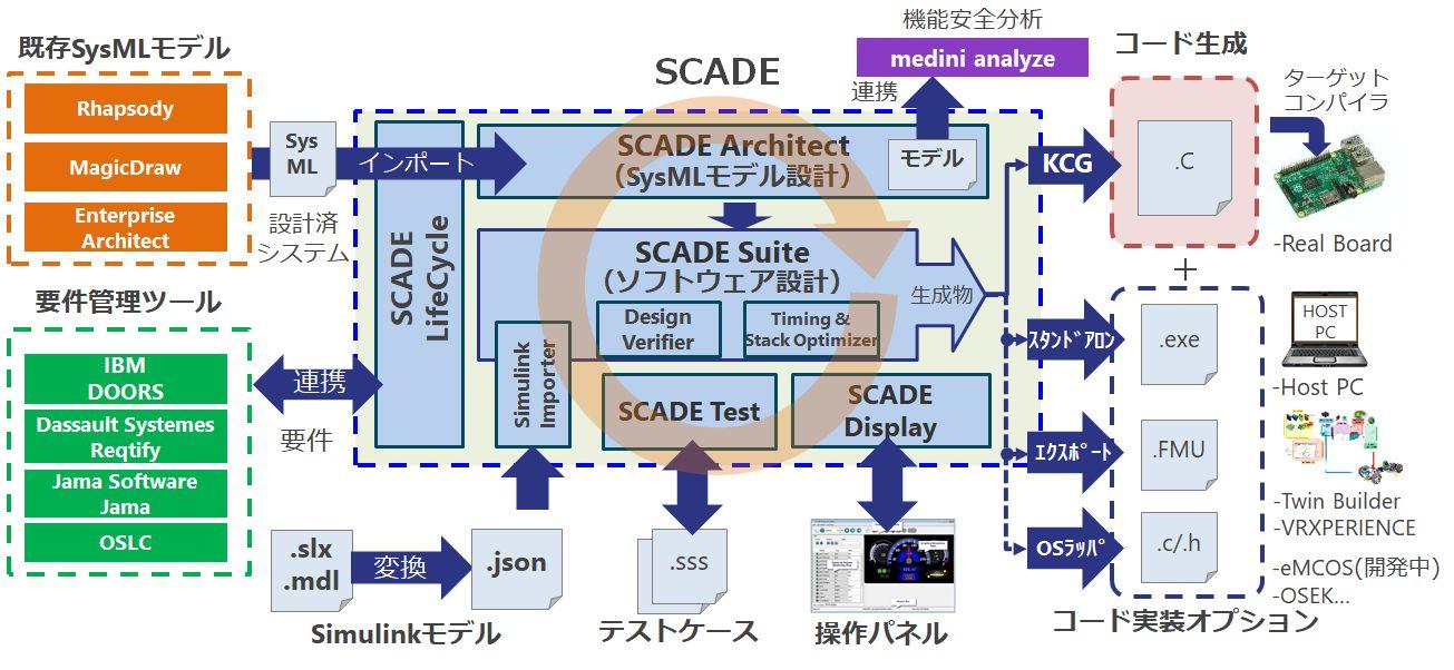 SCADE 製品構成