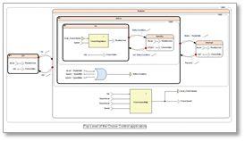 SCADE_Model Editor
