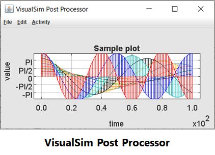 VisualSim Post Processor
