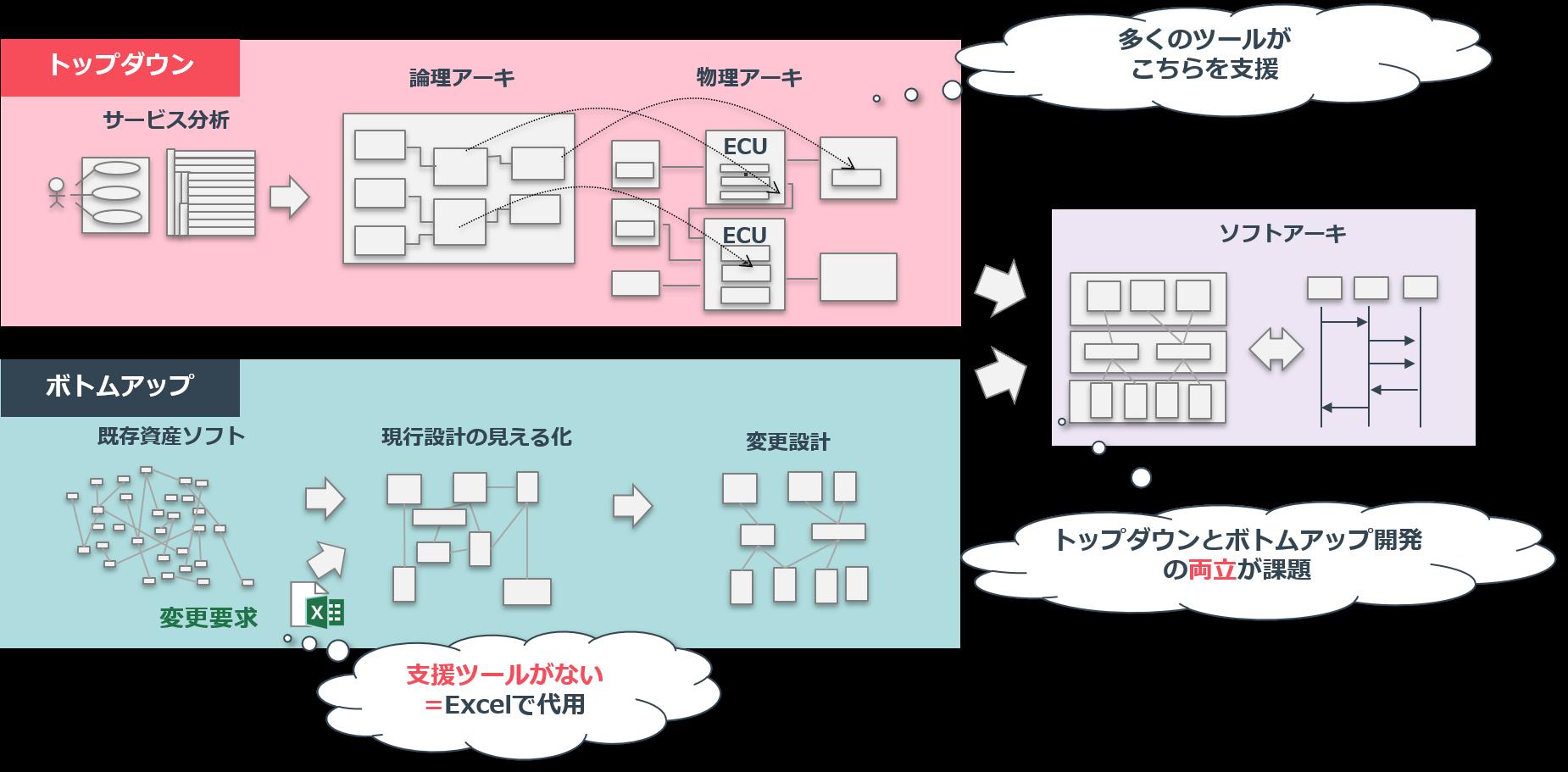 現状例1:ボトムアップ中心の設計