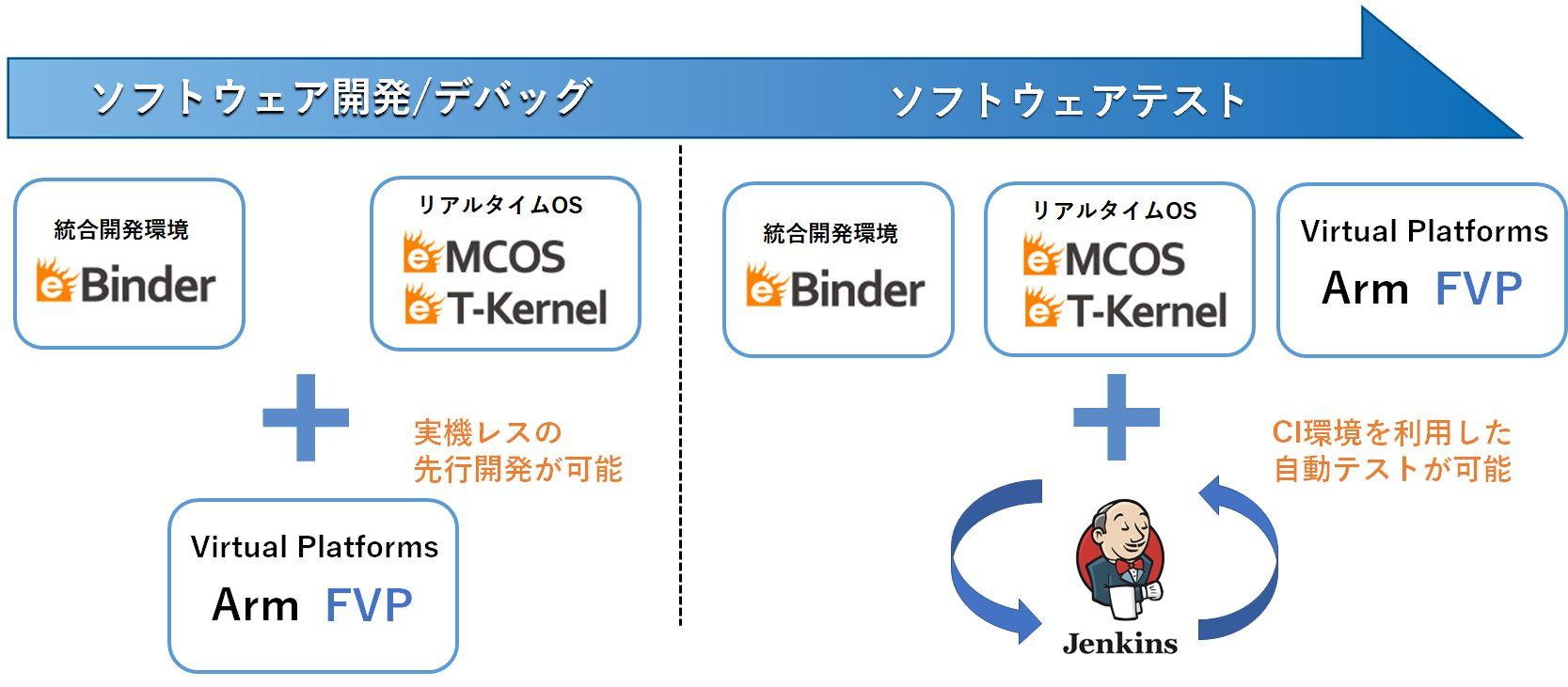 eBinder Fast Models標準バンドル