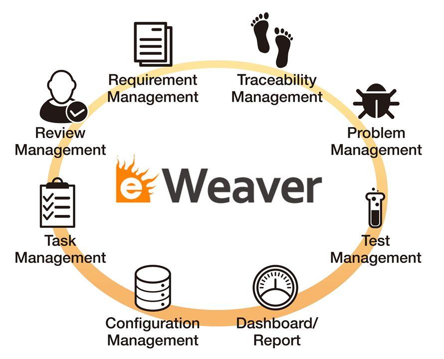 eWeaver機能構成