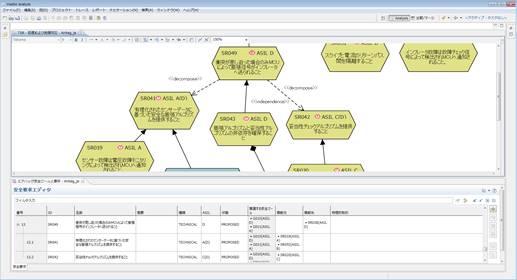 要件の分析と管理イメージ