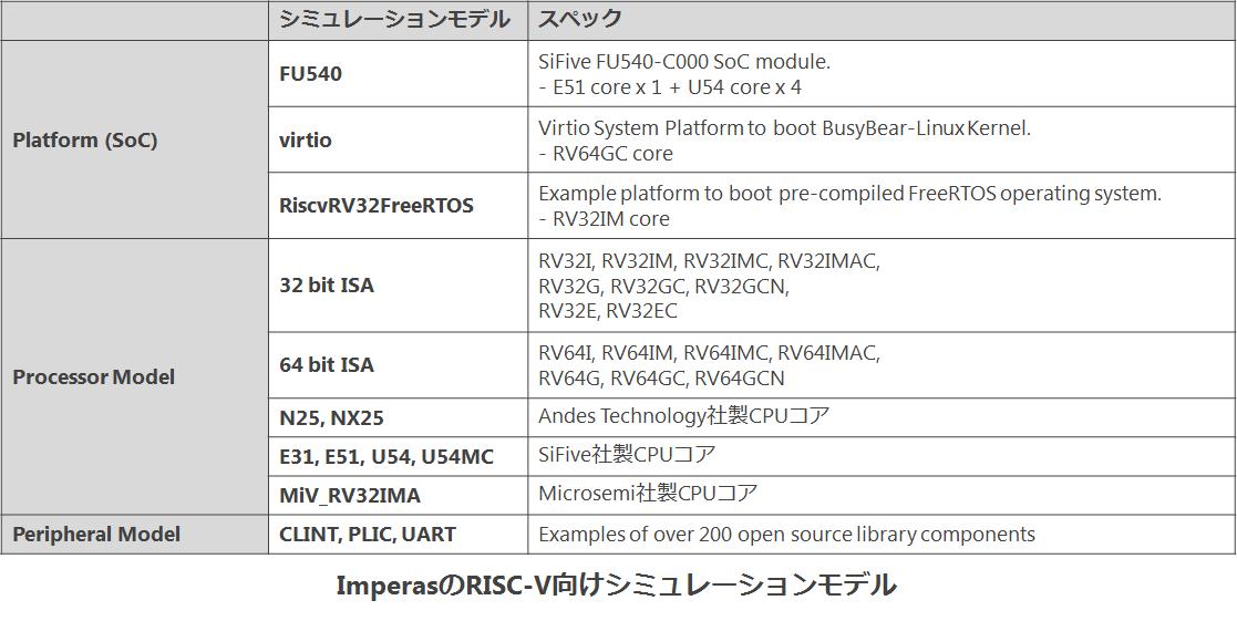 RISC-V models