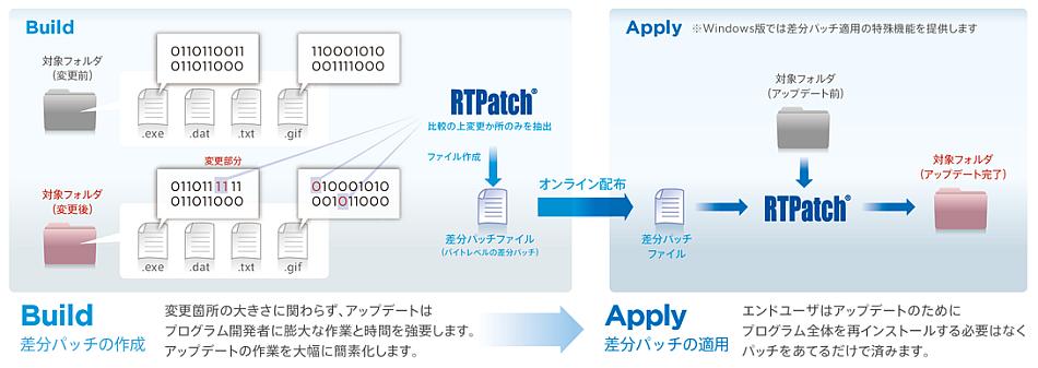 RTPatch機能