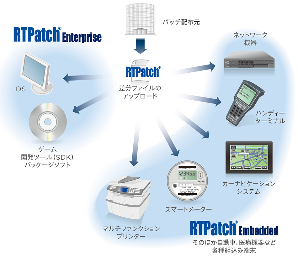 RTPatch導入事例