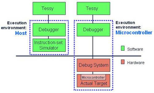 実機マイコン上でのテストケースの実行
