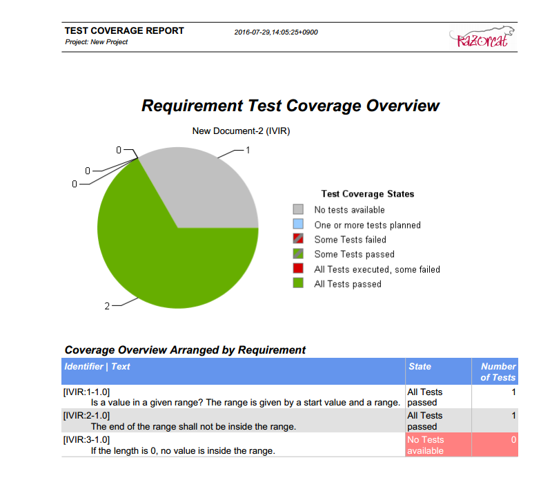 Requirement Coverage Report